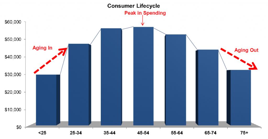 Millennials-lifecycle2